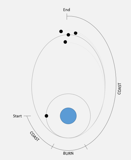 spacecraft orbit transfer